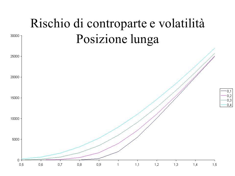 Rischio di controparte e volatilità Posizione lunga