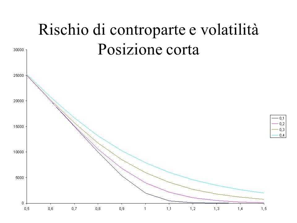 Rischio di controparte e volatilità Posizione corta