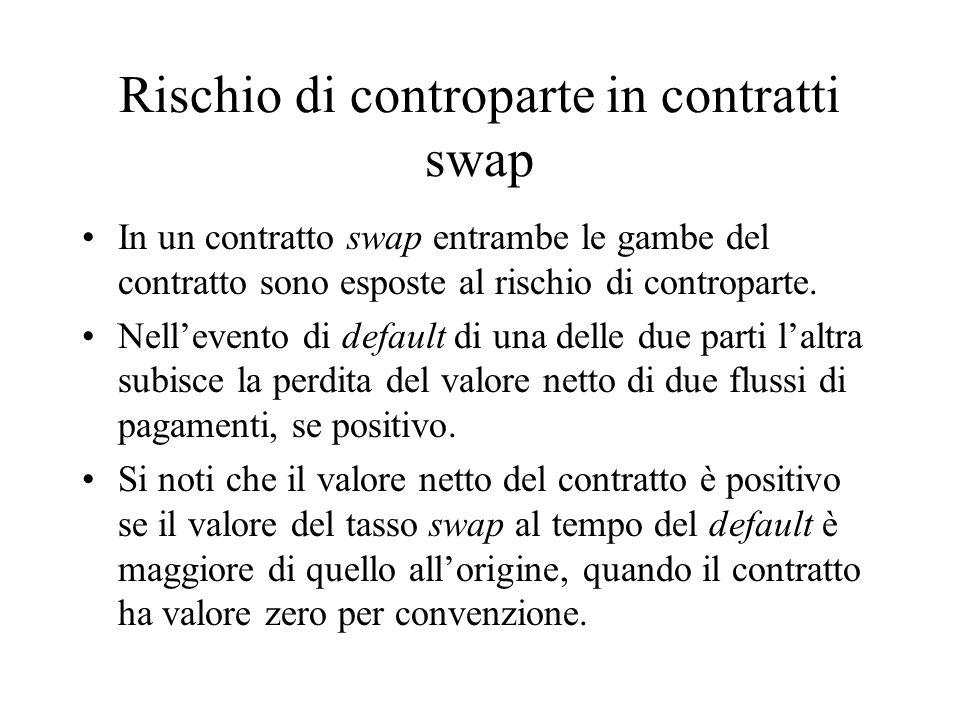 Rischio di controparte in contratti swap