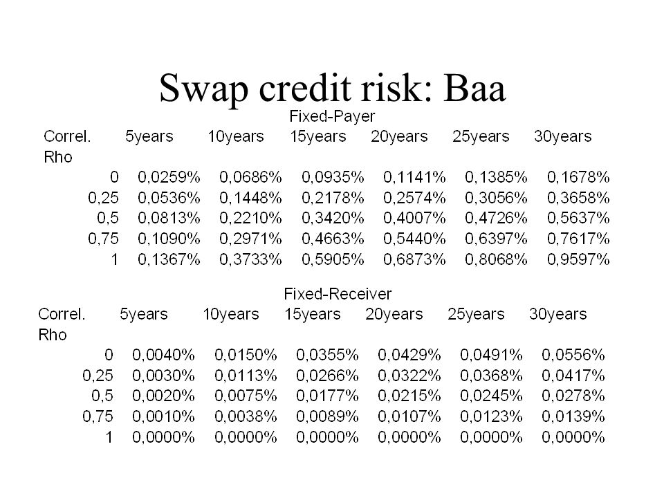 Swap credit risk: Baa