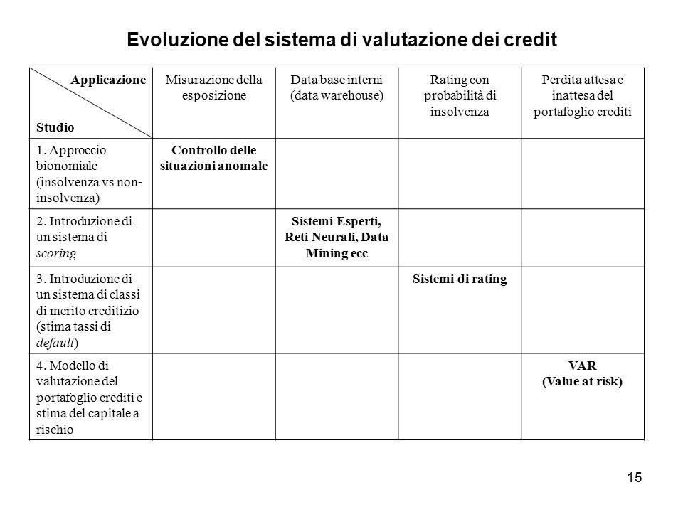 Evoluzione del sistema di valutazione dei credit