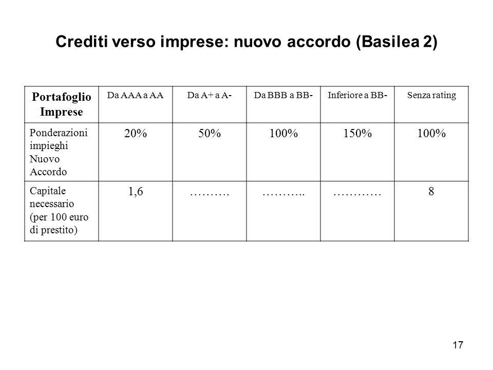 Crediti verso imprese: nuovo accordo (Basilea 2)
