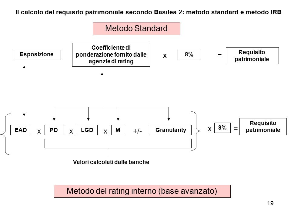 Metodo del rating interno (base avanzato)