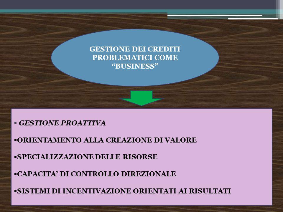 GESTIONE DEI CREDITI PROBLEMATICI COME BUSINESS