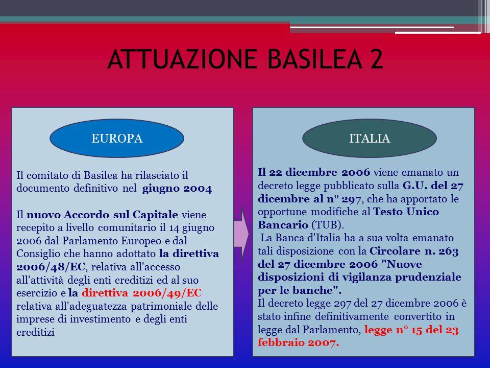ATTUAZIONE BASILEA 2 EUROPA ITALIA
