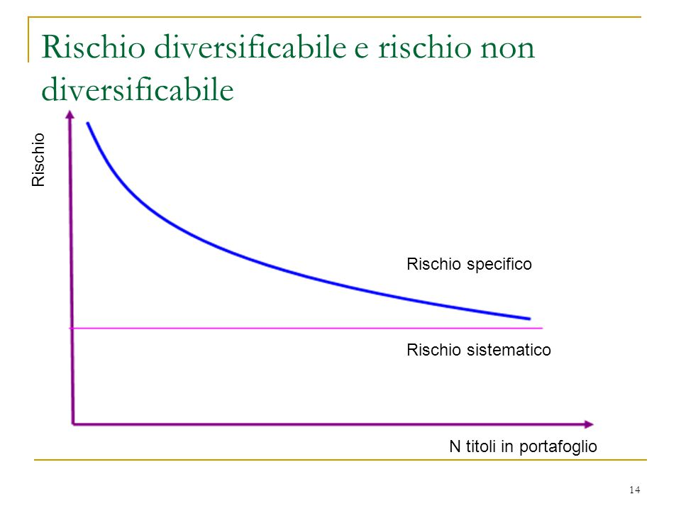 Rischio diversificabile e rischio non diversificabile
