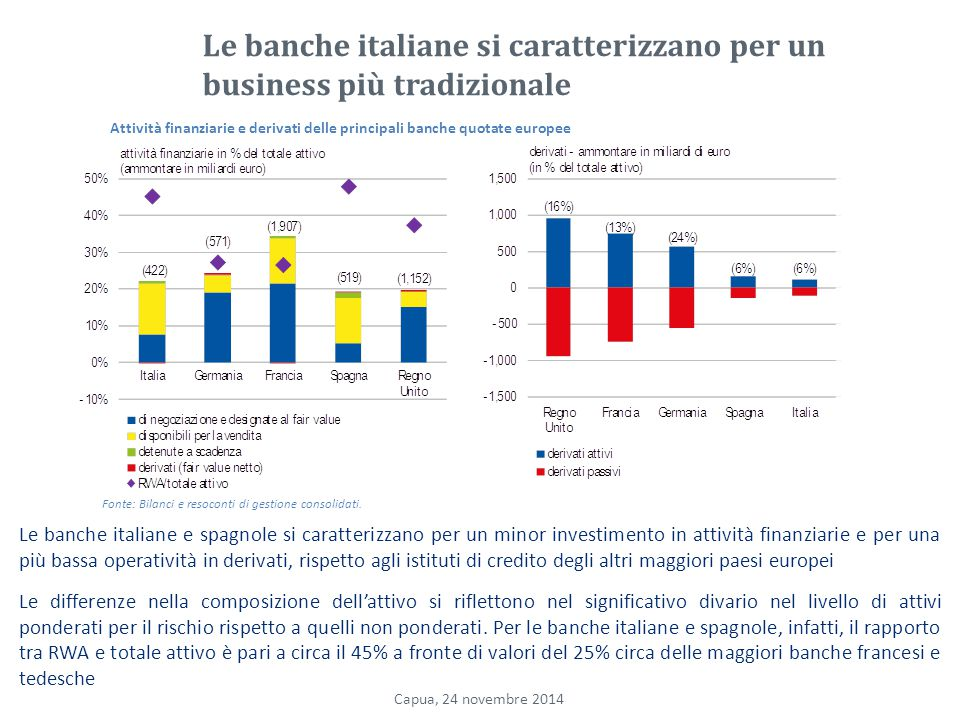 Le banche italiane si caratterizzano per un business più tradizionale