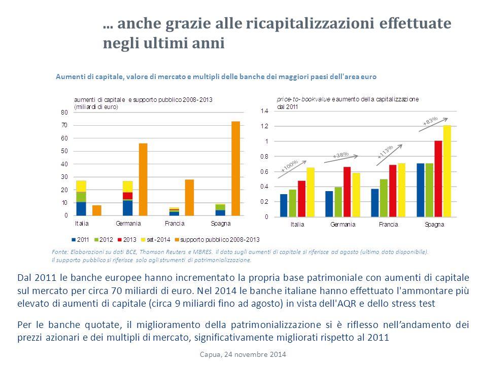 ... anche grazie alle ricapitalizzazioni effettuate negli ultimi anni