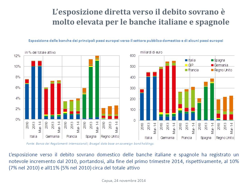 L'esposizione diretta verso il debito sovrano è molto elevata per le banche italiane e spagnole
