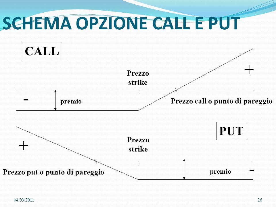 SCHEMA OPZIONE CALL E PUT