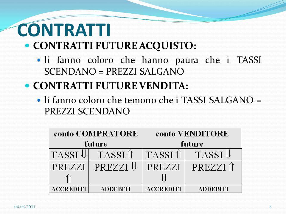 CONTRATTI CONTRATTI FUTURE ACQUISTO: CONTRATTI FUTURE VENDITA: