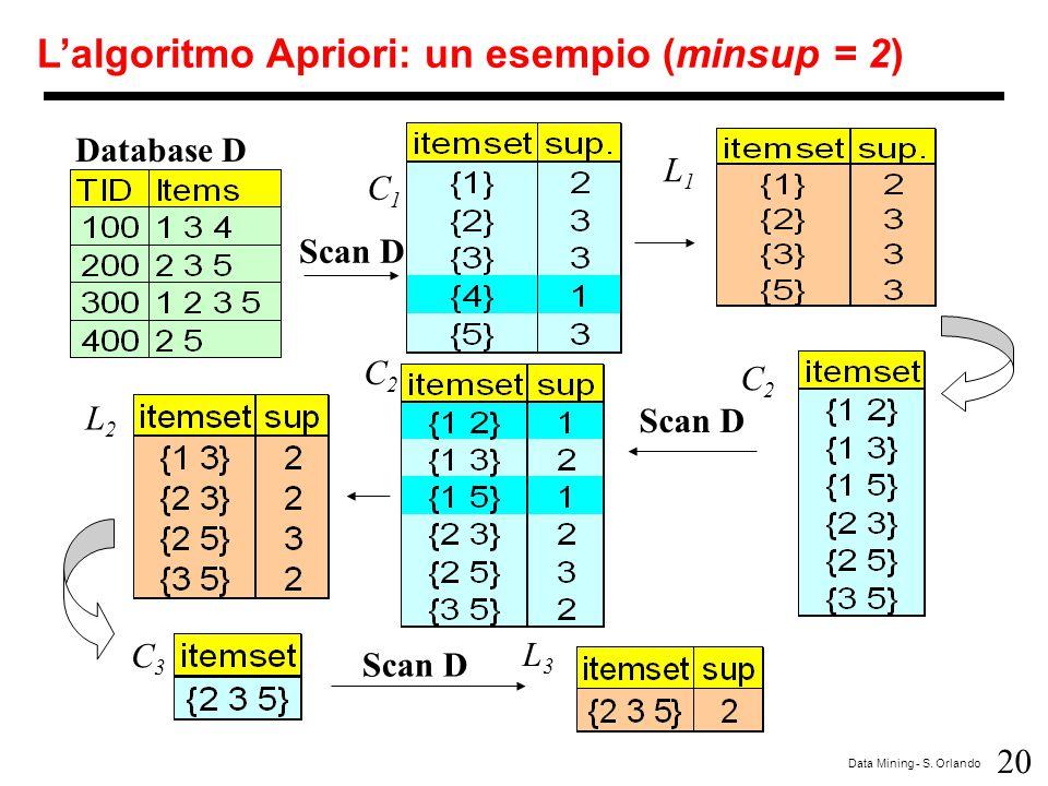 L'algoritmo Apriori: un esempio (minsup = 2)