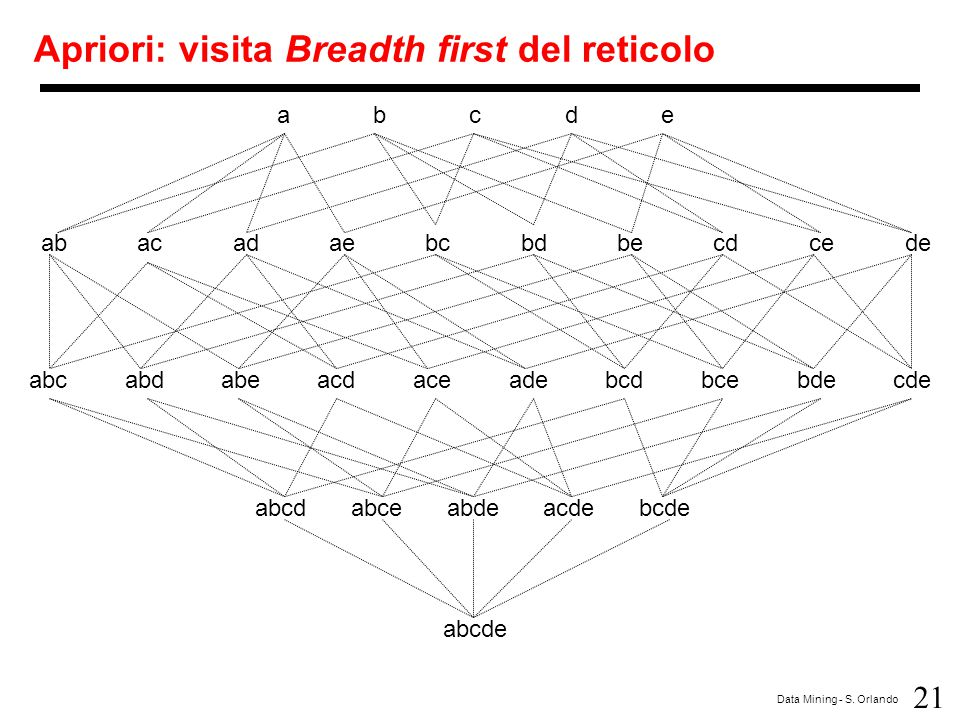 Apriori: visita Breadth first del reticolo