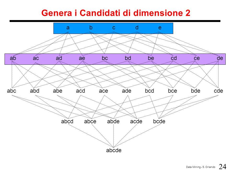Genera i Candidati di dimensione 2