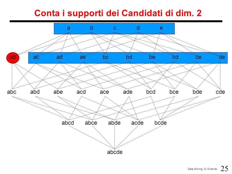 Conta i supporti dei Candidati di dim. 2