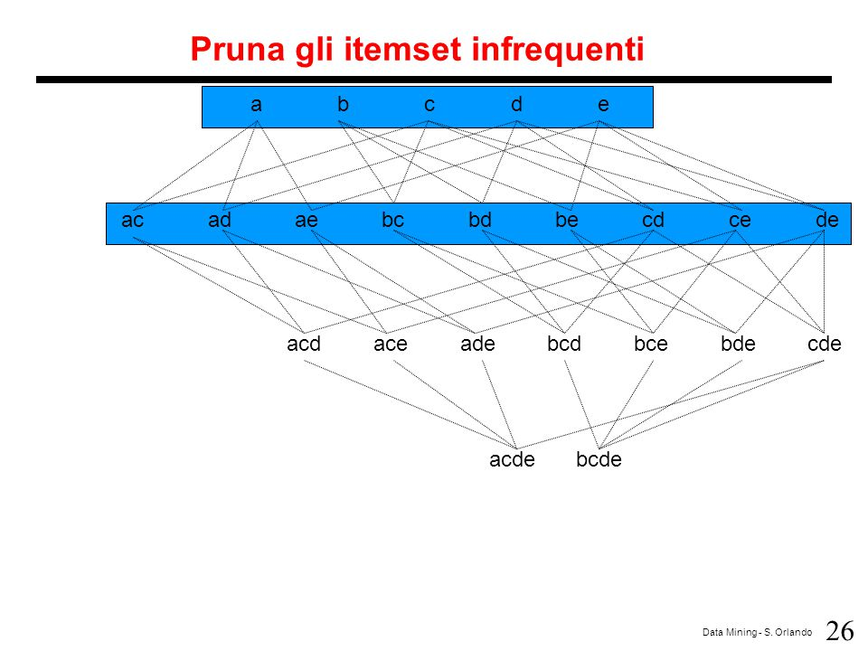 Pruna gli itemset infrequenti