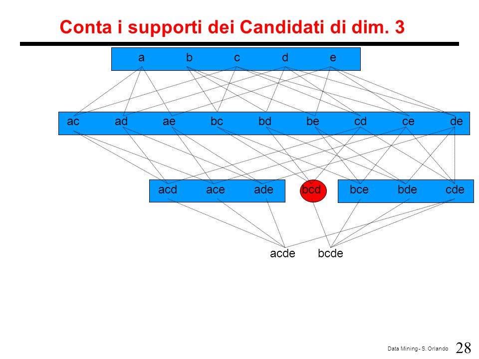 Conta i supporti dei Candidati di dim. 3