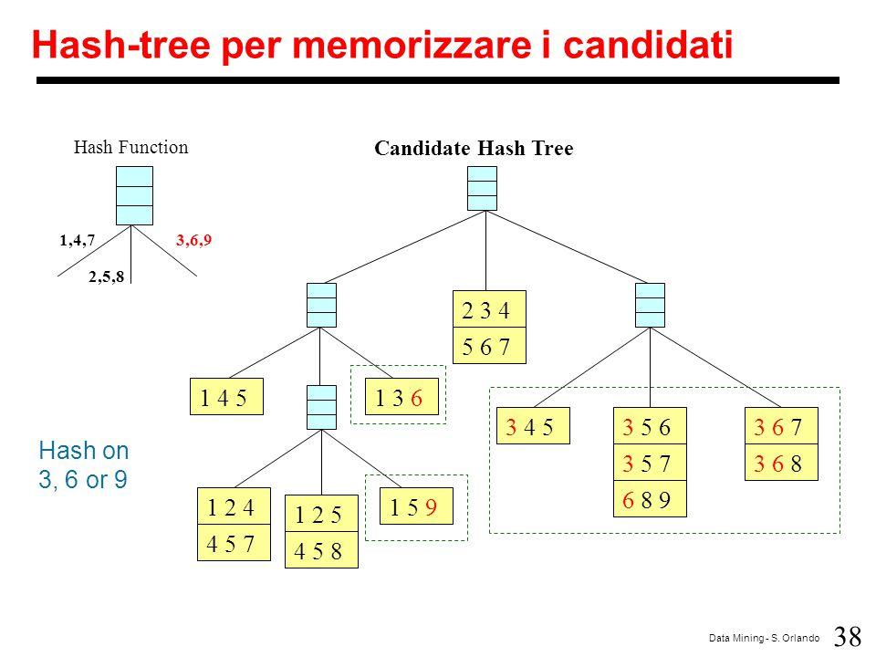 Hash-tree per memorizzare i candidati