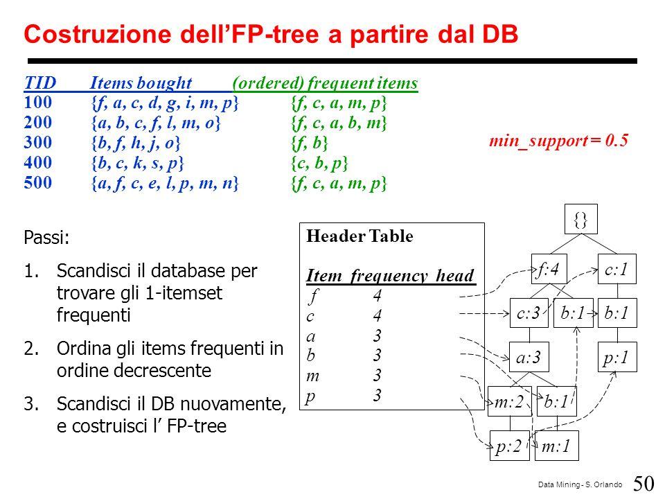 Costruzione dell'FP-tree a partire dal DB