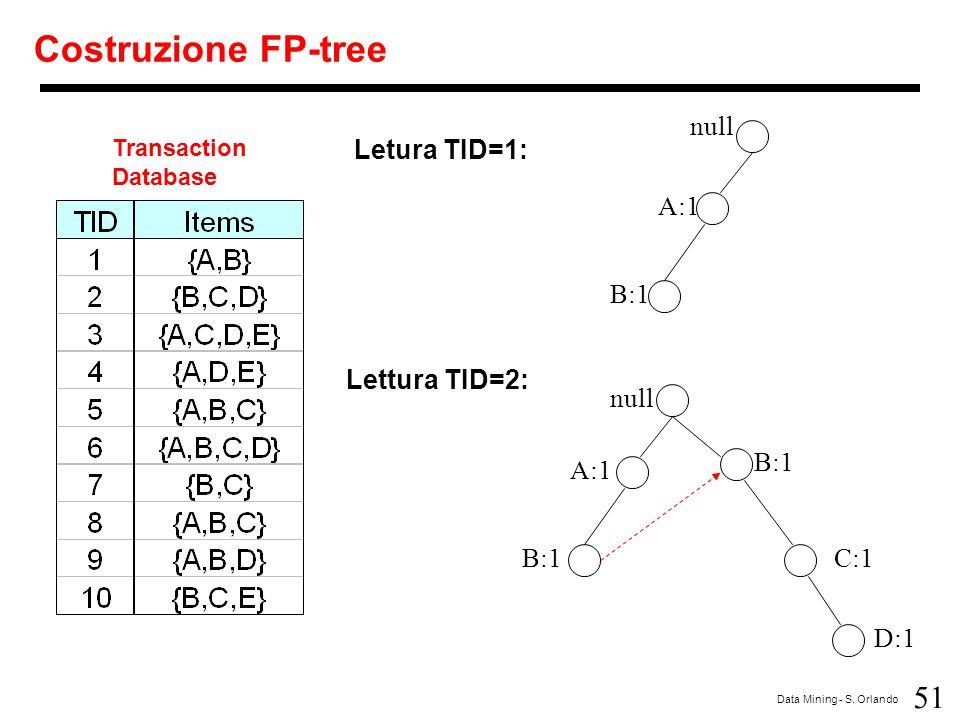 Costruzione FP-tree null Letura TID=1: A:1 B:1 Lettura TID=2: null B:1