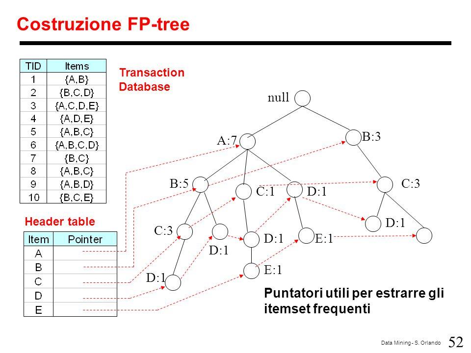 Costruzione FP-tree null B:3 A:7 B:5 C:3 C:1 D:1 D:1 C:3 D:1 E:1 D:1
