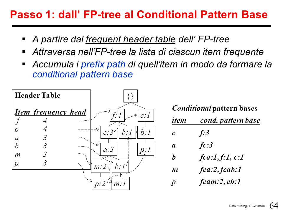 Passo 1: dall' FP-tree al Conditional Pattern Base
