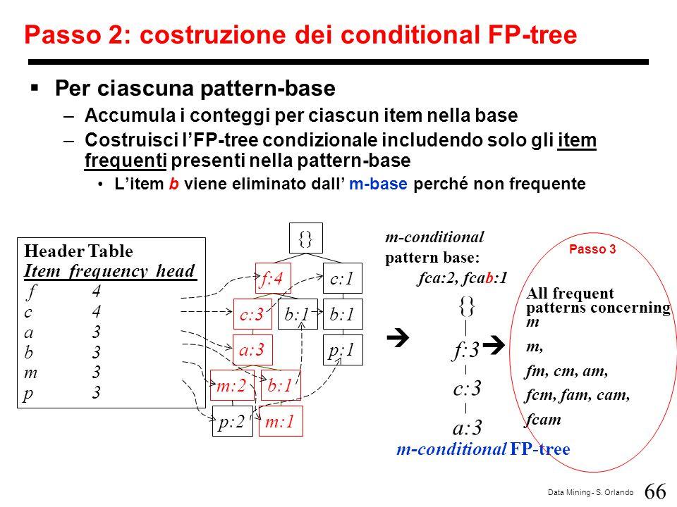 Passo 2: costruzione dei conditional FP-tree