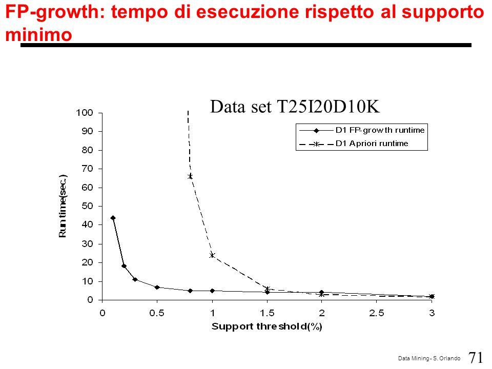 FP-growth: tempo di esecuzione rispetto al supporto minimo