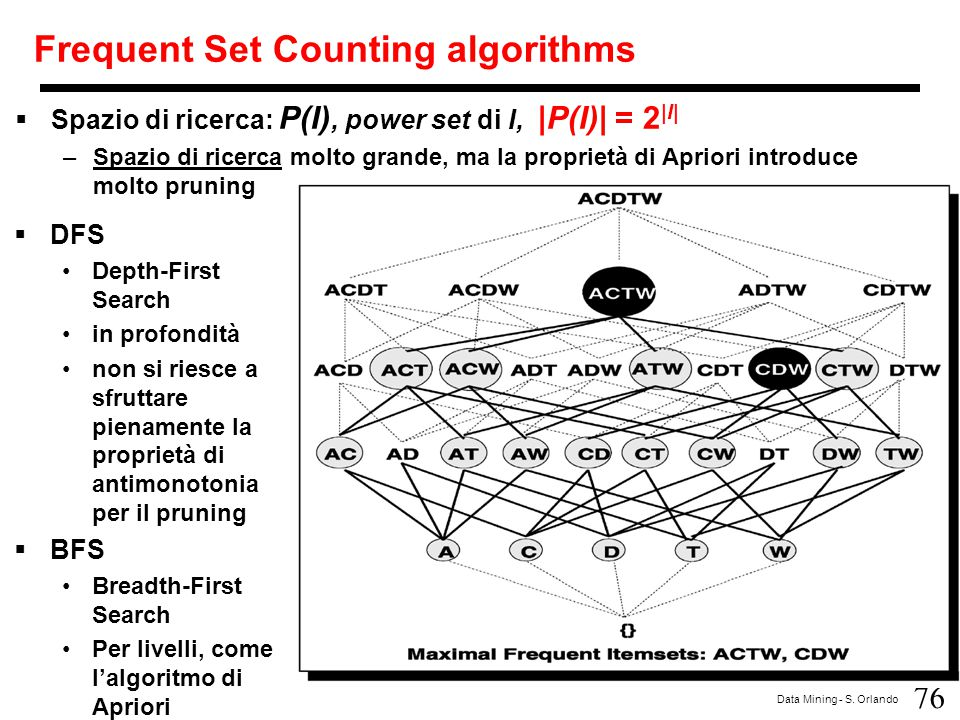 Frequent Set Counting algorithms