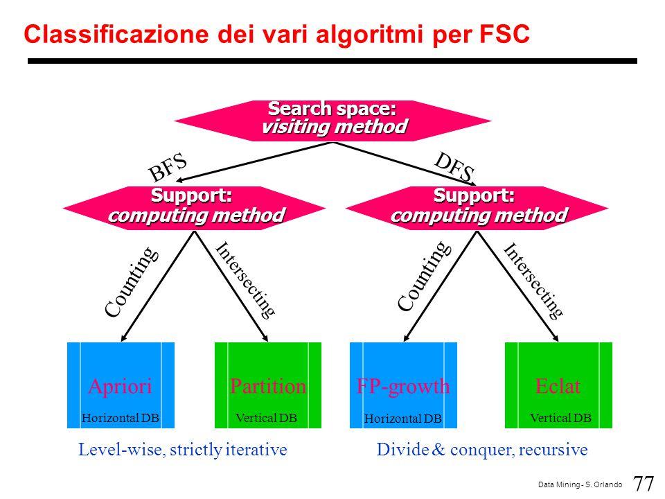 Classificazione dei vari algoritmi per FSC