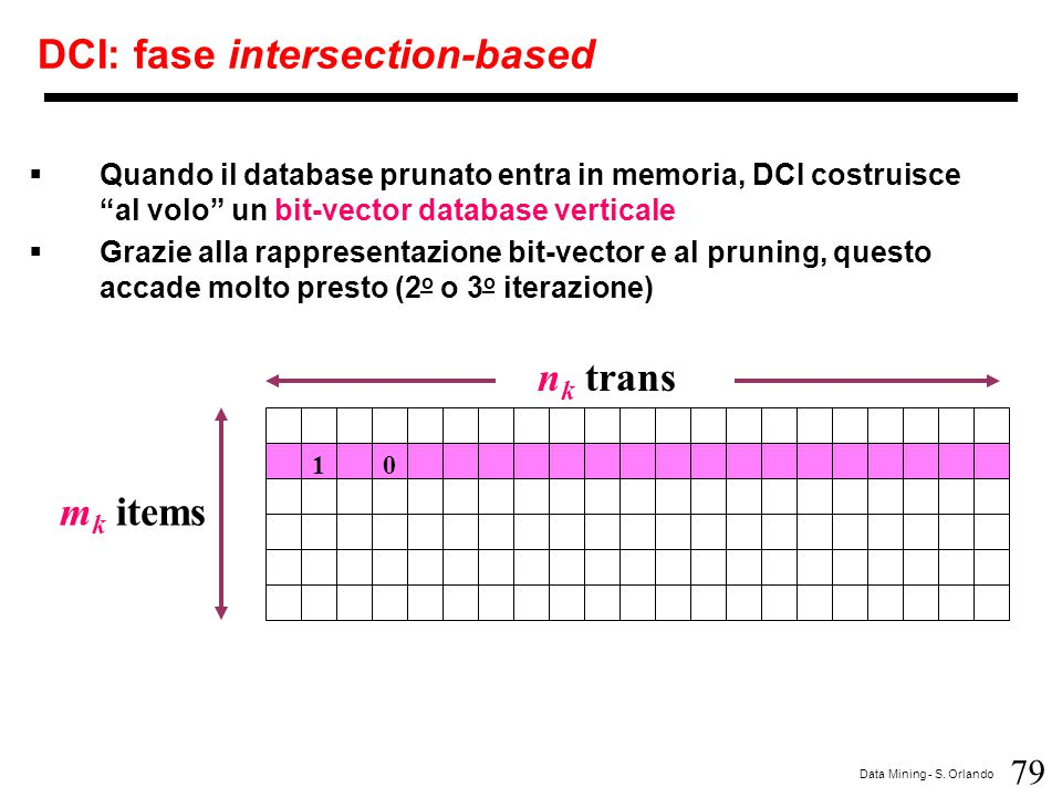 DCI: fase intersection-based