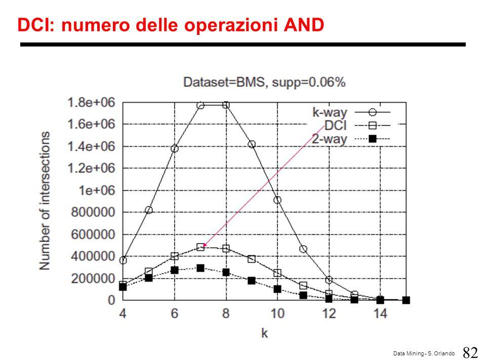 DCI: numero delle operazioni AND