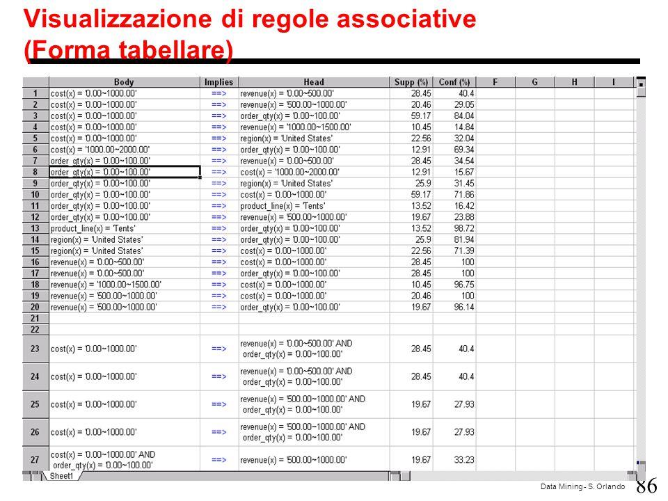 Visualizzazione di regole associative (Forma tabellare)