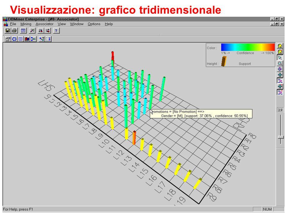 Visualizzazione: grafico tridimensionale