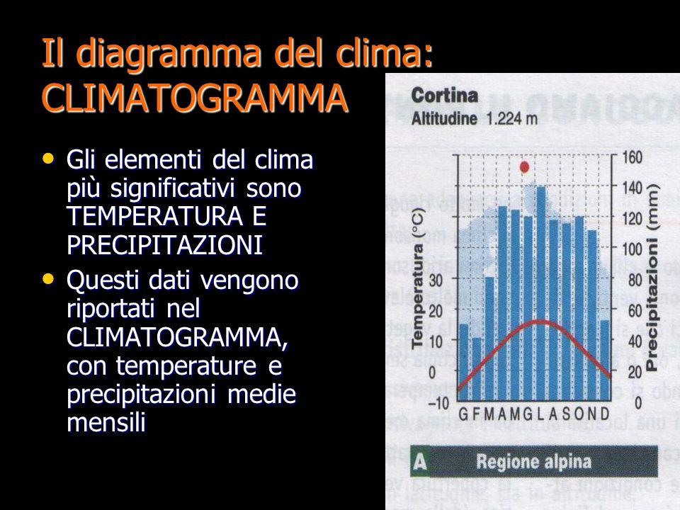 Il diagramma del clima: CLIMATOGRAMMA