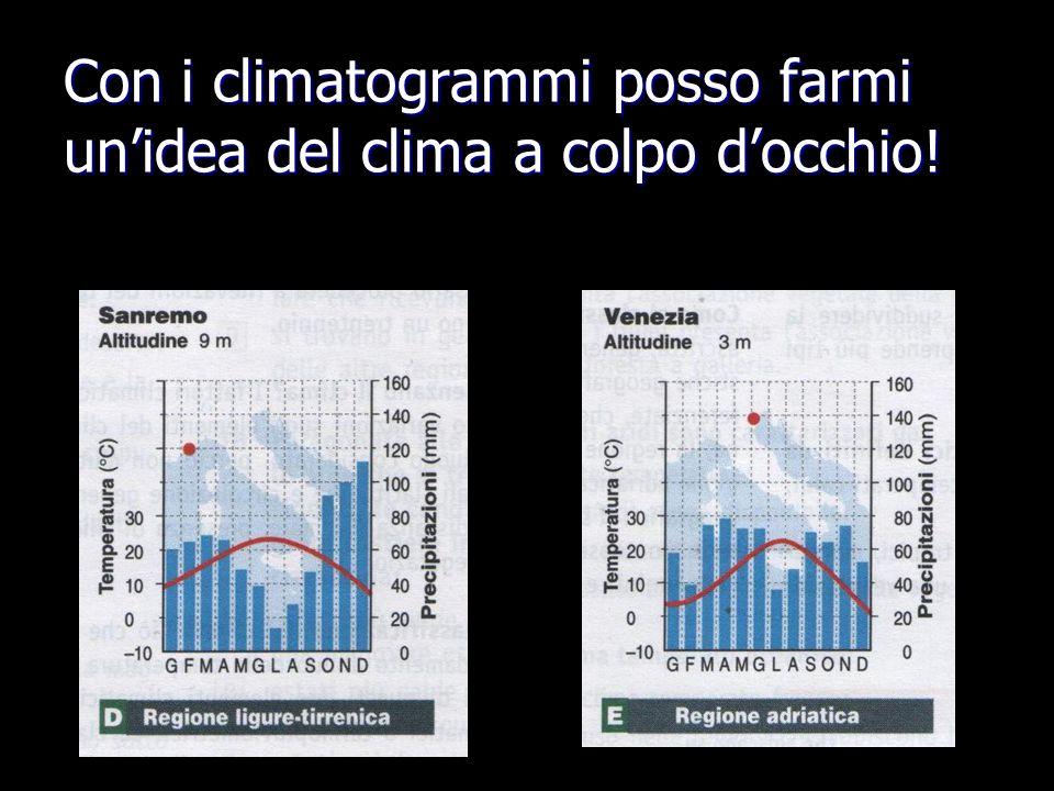 Con i climatogrammi posso farmi un'idea del clima a colpo d'occhio!