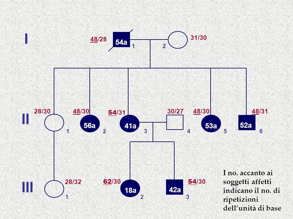 I 48/28. 31/30. 54a. 1. 2. 28/30. 48/30. 54/31. 30/27. 48/30. 48/31. II. 56a. 41a. 53a.