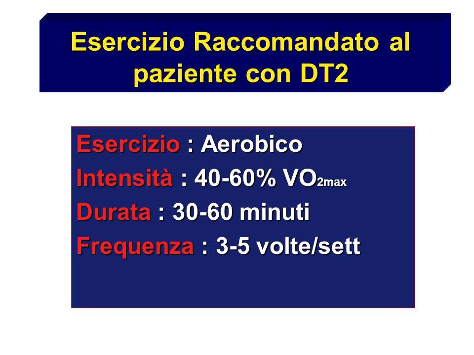 Esercizio Raccomandato al paziente con DT2