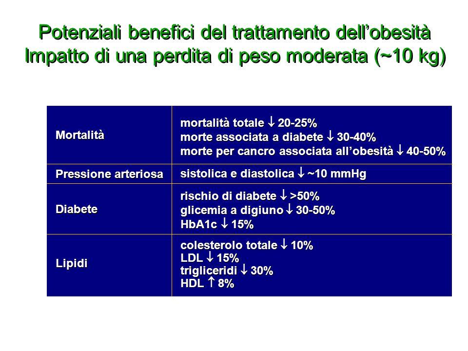Potenziali benefici del trattamento dell'obesità Impatto di una perdita di peso moderata (~10 kg)