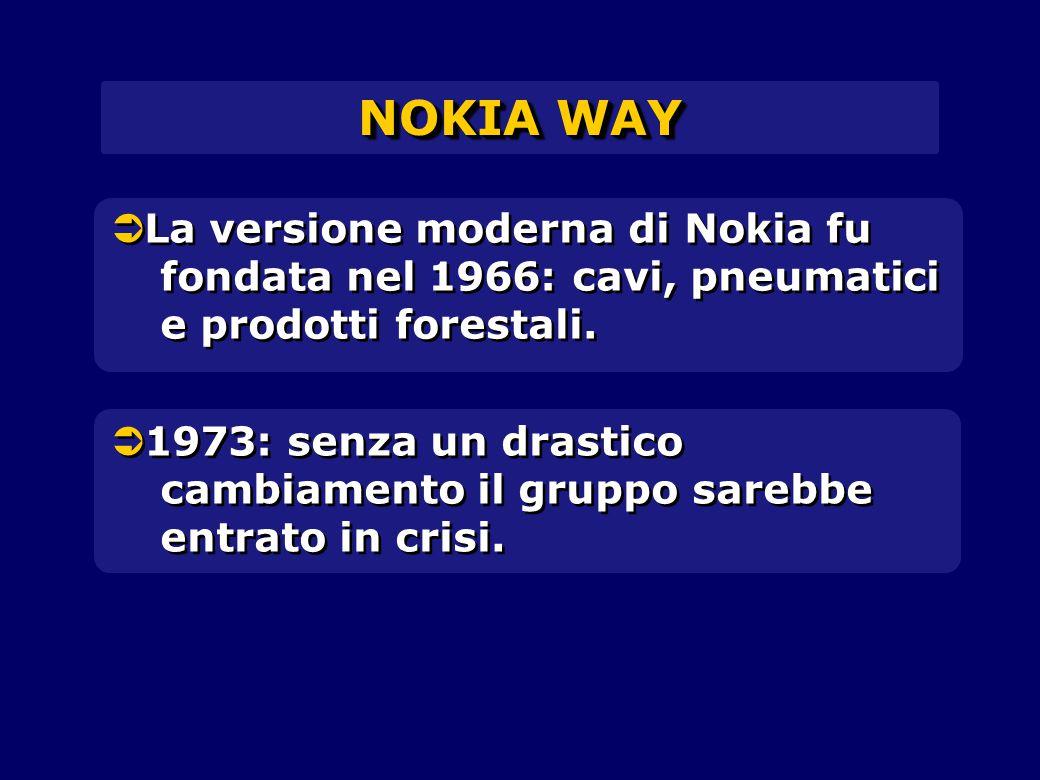 NOKIA WAY La versione moderna di Nokia fu fondata nel 1966: cavi, pneumatici e prodotti forestali.