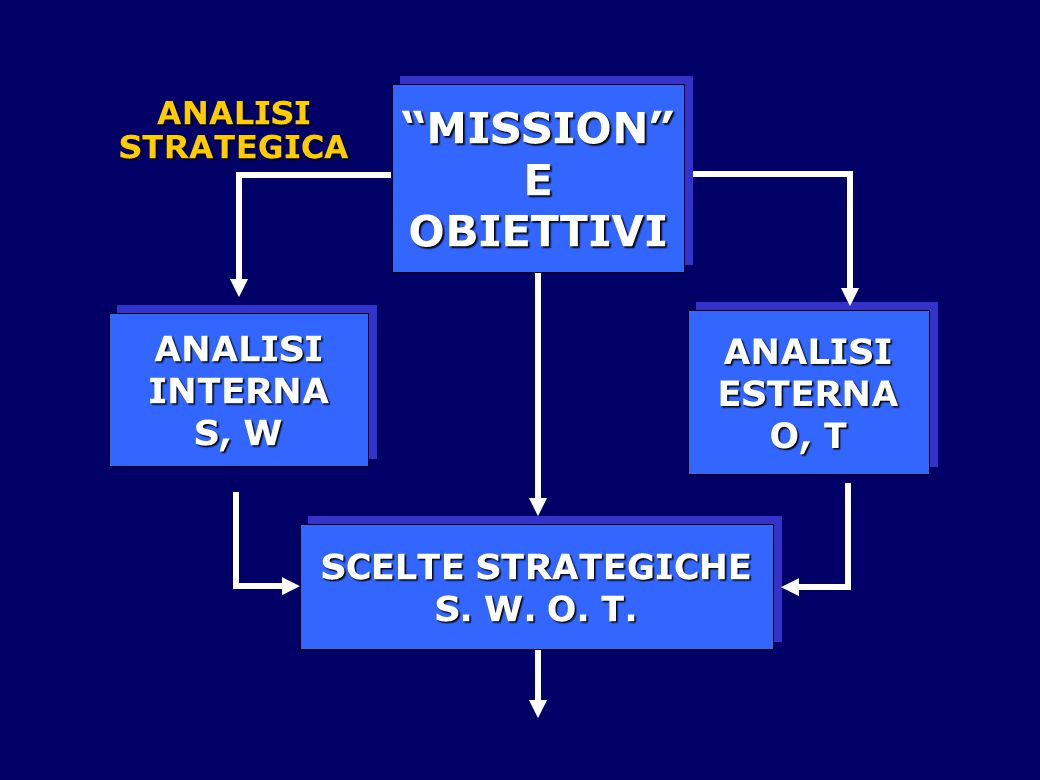 MISSION E OBIETTIVI ANALISI ESTERNA O, T INTERNA S, W