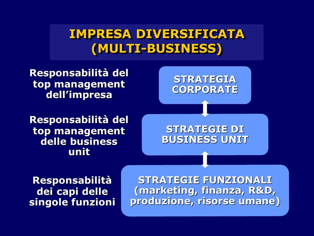 IMPRESA DIVERSIFICATA STRATEGIE DI BUSINESS UNIT