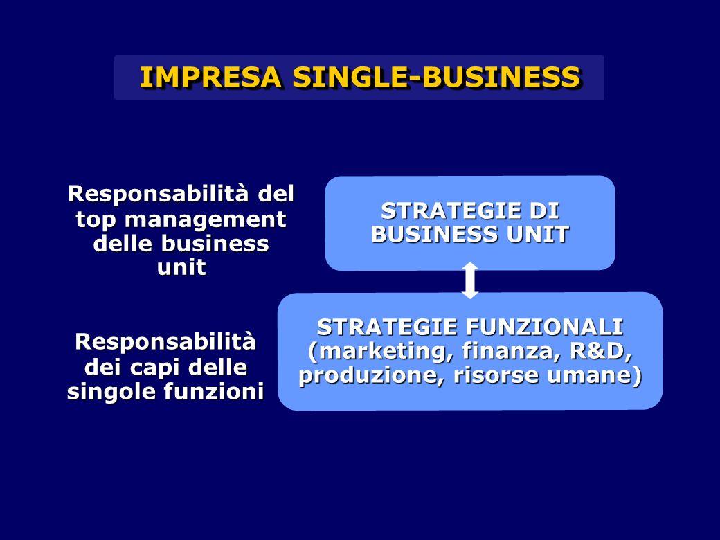 IMPRESA SINGLE-BUSINESS STRATEGIE DI BUSINESS UNIT