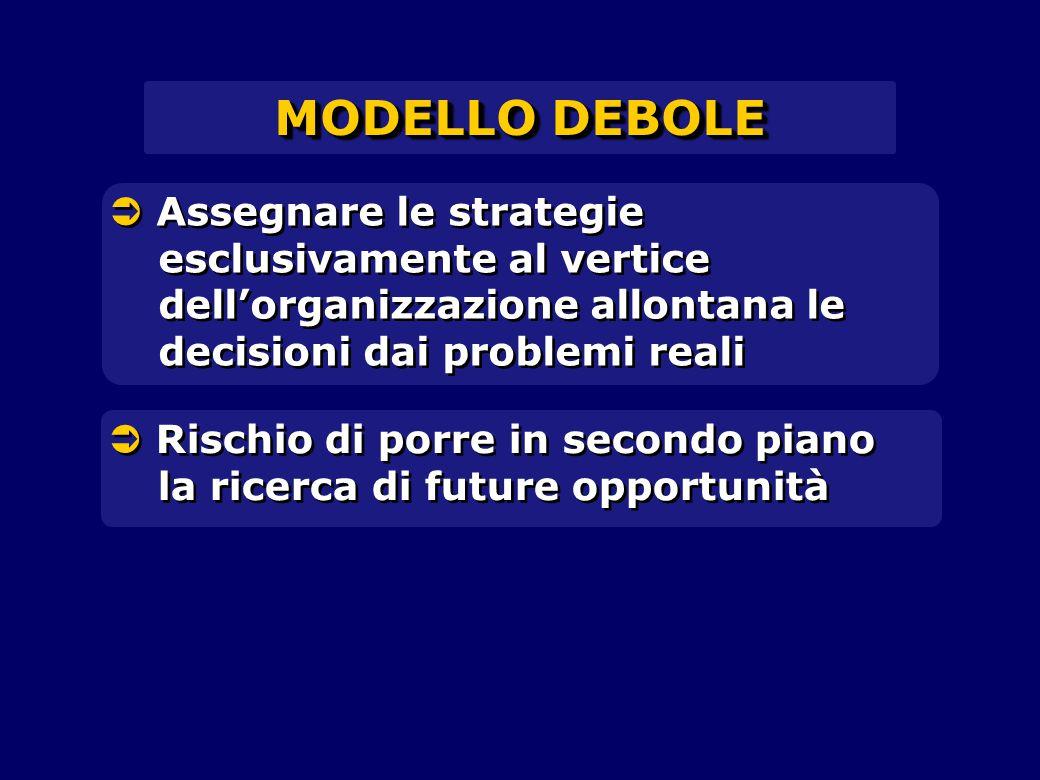 MODELLO DEBOLE  Assegnare le strategie esclusivamente al vertice dell'organizzazione allontana le decisioni dai problemi reali.