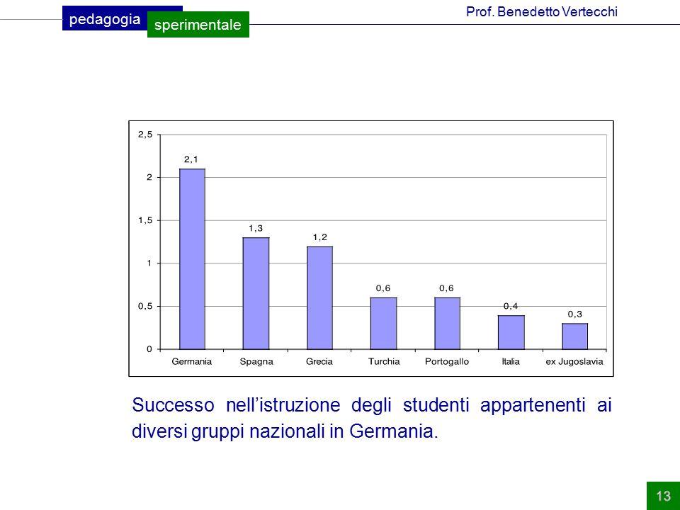 Successo nell'istruzione degli studenti appartenenti ai diversi gruppi nazionali in Germania.