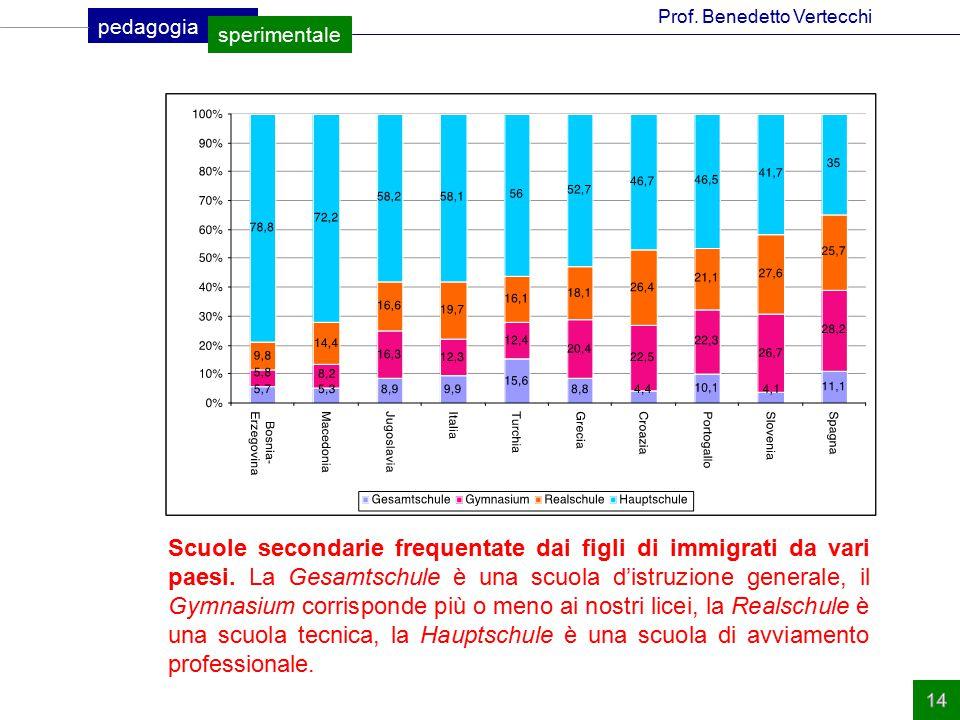 Scuole secondarie frequentate dai figli di immigrati da vari paesi