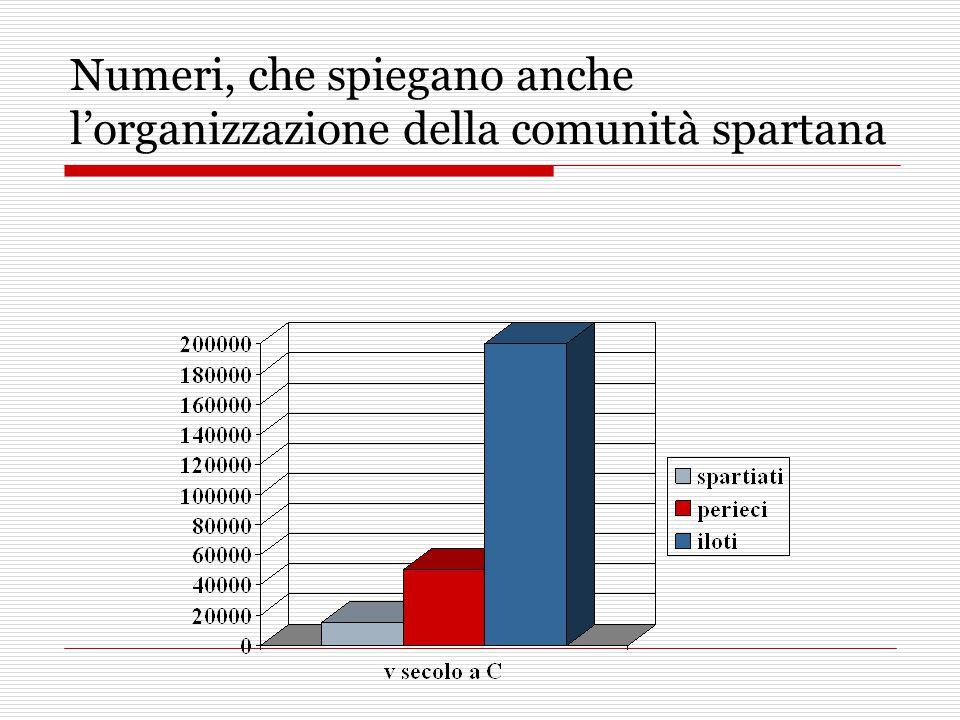 Numeri, che spiegano anche l'organizzazione della comunità spartana