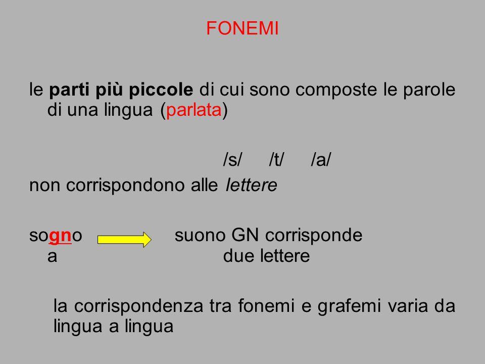 FONEMI le parti più piccole di cui sono composte le parole di una lingua (parlata) /s/ /t/ /a/