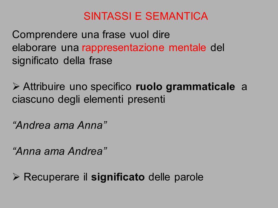 SINTASSI E SEMANTICA Comprendere una frase vuol dire. elaborare una rappresentazione mentale del significato della frase.