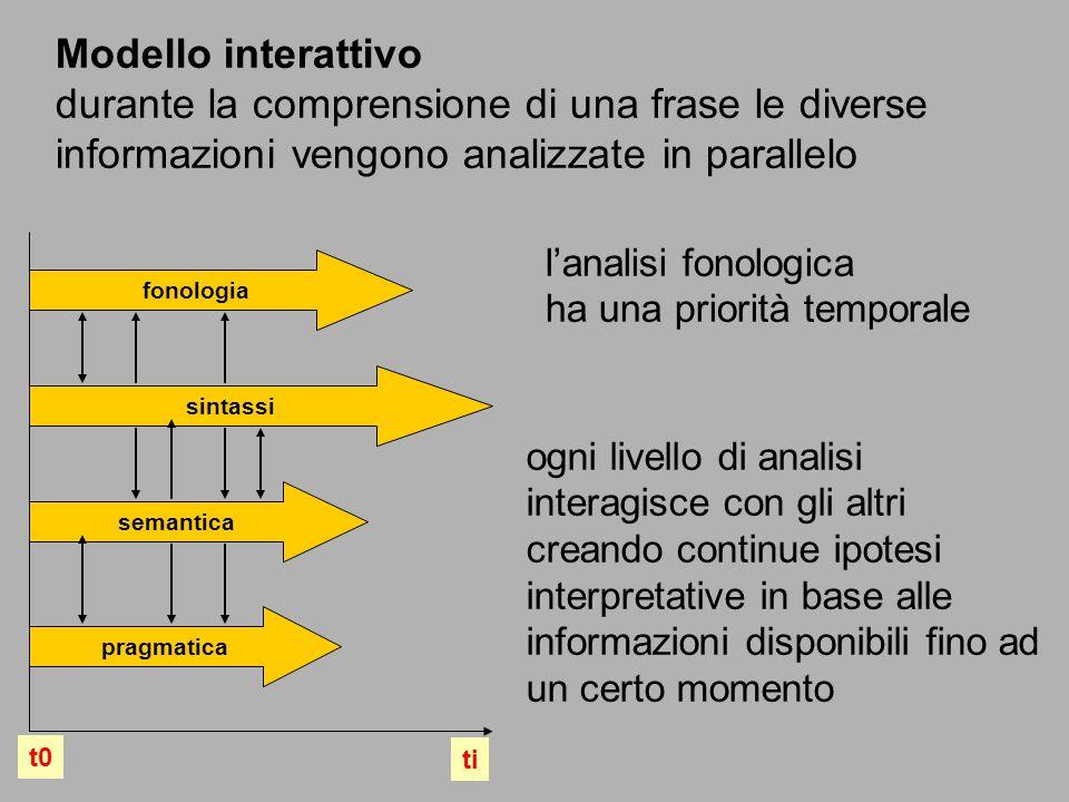 Modello interattivo durante la comprensione di una frase le diverse informazioni vengono analizzate in parallelo.